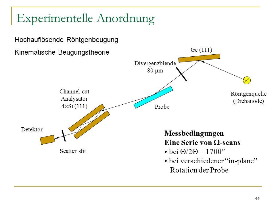 44 Experimentelle Anordnung Röntgenquelle (Drehanode) Ge (111) Divergenzblende 80  m Probe Channel-cut Analysator 4  Si (111) Scatter slit Detektor Messbedingungen Eine Serie von  -scans bei  /2  = 1700 bei verschiedener in-plane Rotation der Probe Hochauflösende Röntgenbeugung Kinematische Beugungstheorie