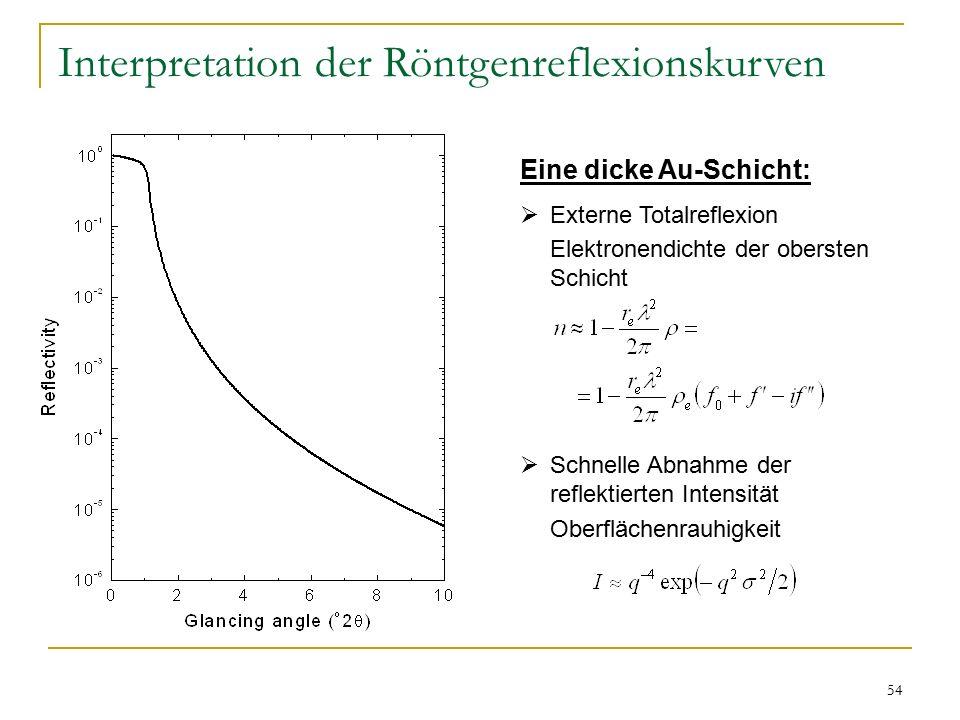 54 Interpretation der Röntgenreflexionskurven Eine dicke Au-Schicht:  Externe Totalreflexion Elektronendichte der obersten Schicht  Schnelle Abnahme der reflektierten Intensität Oberflächenrauhigkeit