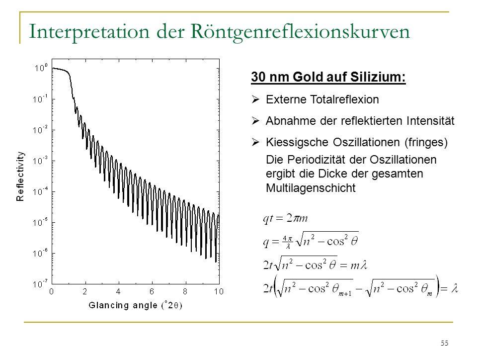 55 Interpretation der Röntgenreflexionskurven 30 nm Gold auf Silizium:  Externe Totalreflexion  Abnahme der reflektierten Intensität  Kiessigsche Oszillationen (fringes) Die Periodizität der Oszillationen ergibt die Dicke der gesamten Multilagenschicht