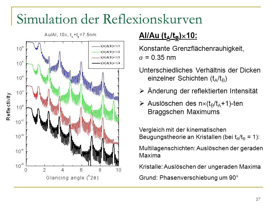 57 Simulation der Reflexionskurven Al/Au (t A /t B )  10: Konstante Grenzflächenrauhigkeit,  = 0.35 nm Unterschiedliches Verhältnis der Dicken einzelner Schichten (t A /t B )  Änderung der reflektierten Intensität  Auslöschen des n  (t B /t A +1)-ten Braggschen Maximums Vergleich mit der kinematischen Beugungstheorie an Kristallen (bei t A /t B = 1): Multilagenschichten: Auslöschen der geraden Maxima Kristalle: Auslöschen der ungeraden Maxima Grund: Phasenverschiebung um 90°