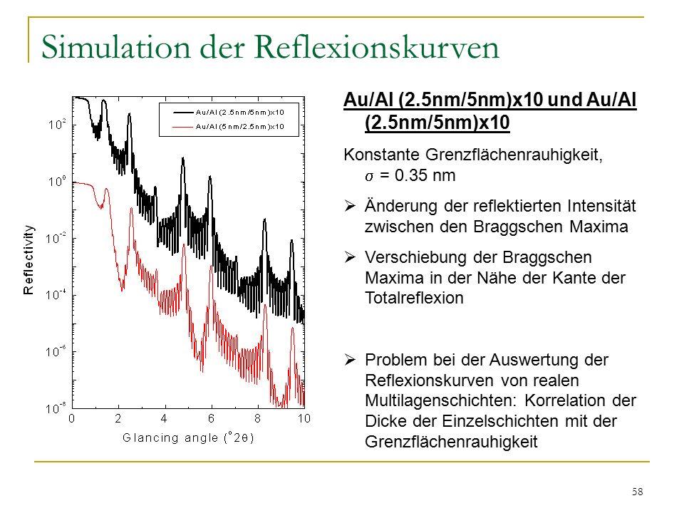 58 Simulation der Reflexionskurven Au/Al (2.5nm/5nm)x10 und Au/Al (2.5nm/5nm)x10 Konstante Grenzflächenrauhigkeit,  = 0.35 nm  Änderung der reflektierten Intensität zwischen den Braggschen Maxima  Verschiebung der Braggschen Maxima in der Nähe der Kante der Totalreflexion  Problem bei der Auswertung der Reflexionskurven von realen Multilagenschichten: Korrelation der Dicke der Einzelschichten mit der Grenzflächenrauhigkeit