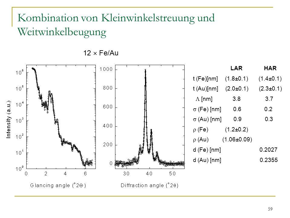 59 Kombination von Kleinwinkelstreuung und Weitwinkelbeugung LAR HAR t (Fe)[nm] (1.8±0.1) (1.4±0.1) t (Au)[nm] (2.0±0.1) (2.3±0.1)  [nm] 3.8 3.7  (Fe) [nm] 0.6 0.2  (Au) [nm] 0.9 0.3  (Fe) (1.2±0.2)  (Au) (1.06±0.09) d (Fe) [nm] 0.2027 d (Au) [nm] 0.2355 12  Fe/Au
