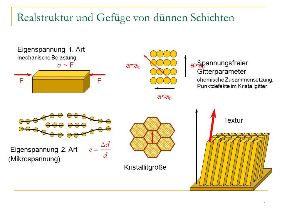 7 Realstruktur und Gefüge von dünnen Schichten Eigenspannung 2. Art (Mikrospannung) FF  ~ F a>a 0 a<a 0 a=a 0 Eigenspannung 1. Art mechanische Belast