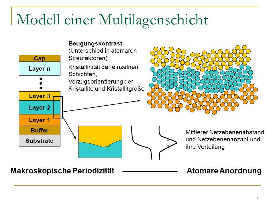 8 Modell einer Multilagenschicht Makroskopische Periodizität Atomare Anordnung Substrate Buffer Layer 1 Layer 2 Layer 3 Layer n Cap Beugungskontrast (Unterschied in atomaren Streufaktoren) Kristallinität der einzelnen Schichten, Vorzugsorientierung der Kristallite und Kristallitgröße Mittlerer Netzebenenabstand und Netzebenenanzahl und ihre Verteilung