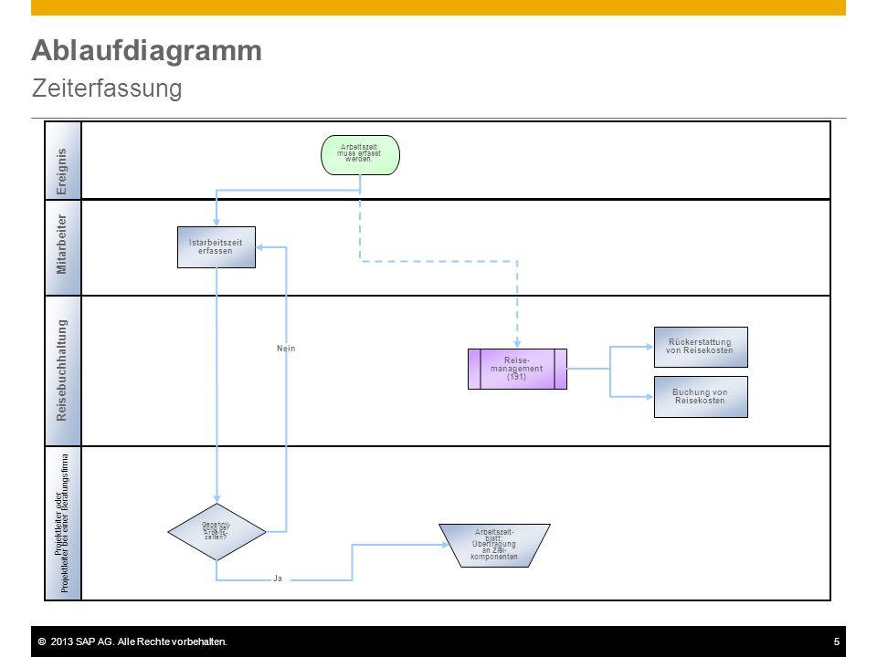 ©2013 SAP AG. Alle Rechte vorbehalten.5 Ablaufdiagramm Zeiterfassung Mitarbeiter Genehmi- gung der Arbeits- zeiten? Reise- management (191) Istarbeits
