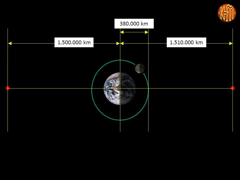 380.000 km 1.510.000 km1.500.000 km