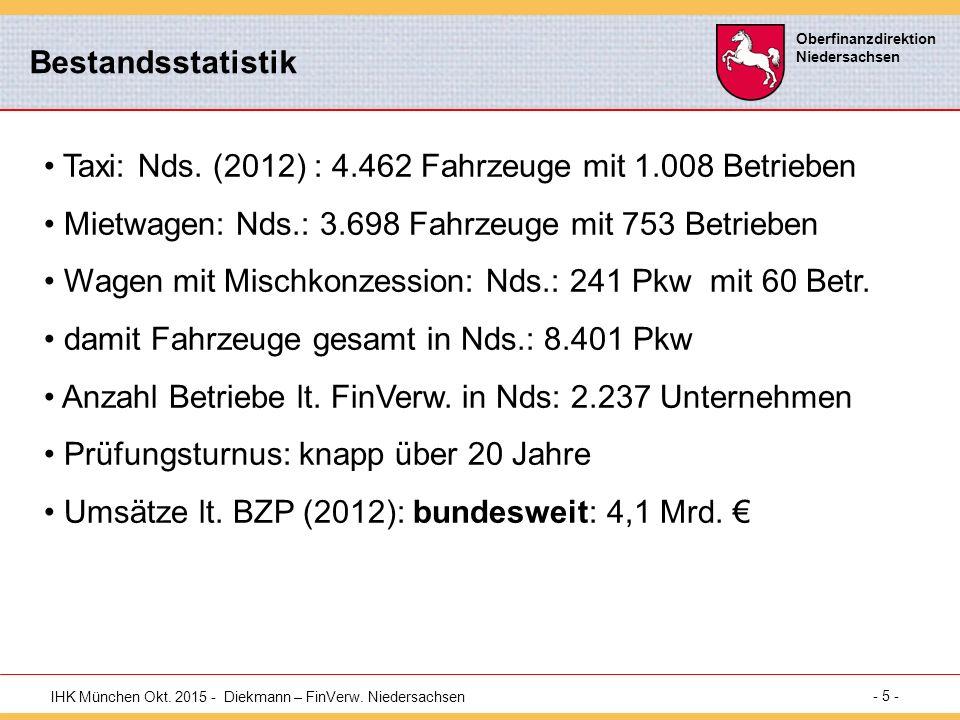 IHK München Okt.2015 - Diekmann – FinVerw.