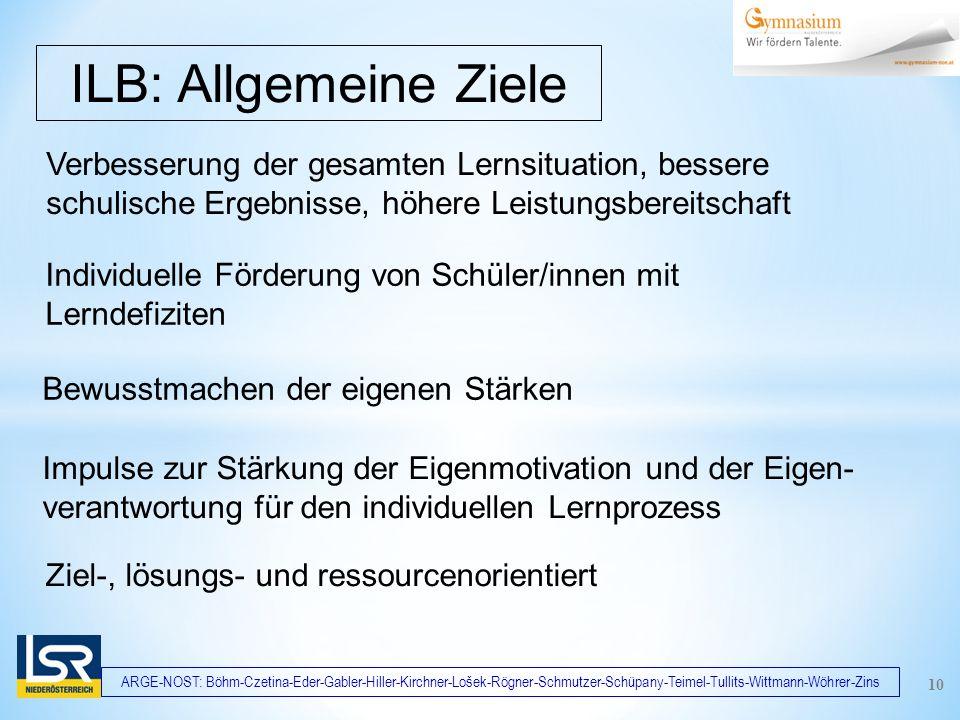 ARGE-NOST: Böhm-Czetina-Eder-Gabler-Hiller-Kirchner-Lošek-Rögner-Schmutzer-Schüpany-Teimel-Tullits-Wittmann-Wöhrer-Zins Verbesserung der gesamten Lernsituation, bessere schulische Ergebnisse, höhere Leistungsbereitschaft ILB: Allgemeine Ziele Bewusstmachen der eigenen Stärken 10 Impulse zur Stärkung der Eigenmotivation und der Eigen- verantwortung für den individuellen Lernprozess Ziel-, lösungs- und ressourcenorientiert Individuelle Förderung von Schüler/innen mit Lerndefiziten