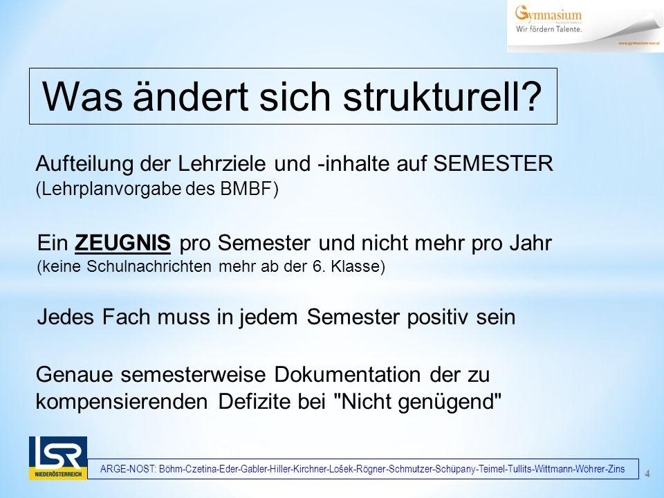 ARGE-NOST: Böhm-Czetina-Eder-Gabler-Hiller-Kirchner-Lošek-Rögner-Schmutzer-Schüpany-Teimel-Tullits-Wittmann-Wöhrer-Zins Aufteilung der Lehrziele und -inhalte auf SEMESTER (Lehrplanvorgabe des BMBF) Was ändert sich strukturell.