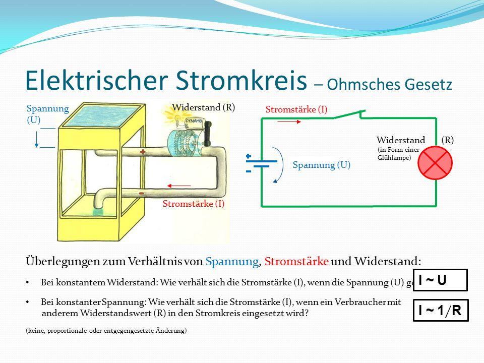 Elektrischer Stromkreis – Ohmsches Gesetz Stromstärke (I) Spannung (U) Stromstärke (I) Widerstand (R) Überlegungen zum Verhältnis von Spannung, Stromstärke und Widerstand: Bei konstantem Widerstand: Wie verhält sich die Stromstärke (I), wenn die Spannung (U) geändert wird.