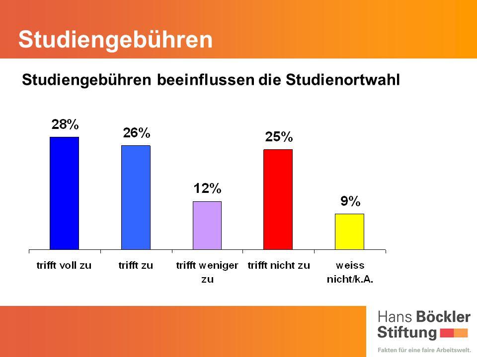 Studiengebühren Studiengebühren beeinflussen die Studienortwahl