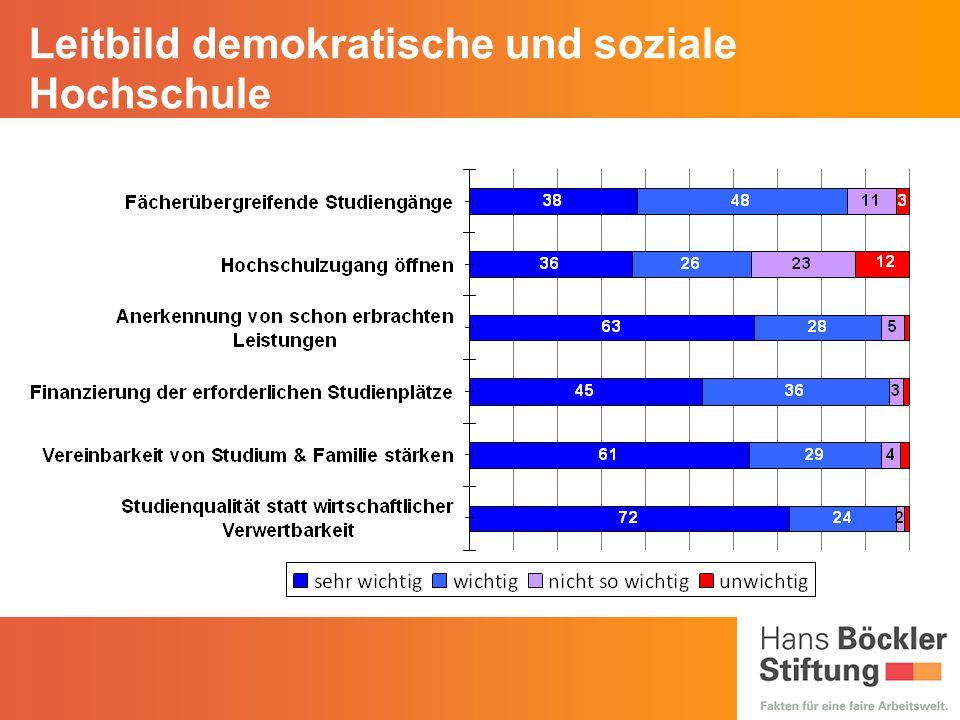 Leitbild demokratische und soziale Hochschule