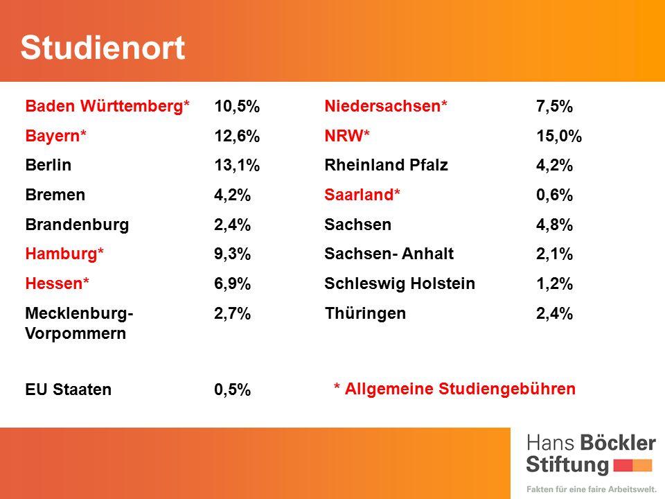 * Allgemeine Studiengebühren Baden Württemberg*10,5%Niedersachsen*7,5% Bayern*12,6%NRW*15,0% Berlin13,1%Rheinland Pfalz4,2% Bremen4,2%Saarland*0,6% Brandenburg2,4%Sachsen4,8% Hamburg*9,3%Sachsen- Anhalt2,1% Hessen*6,9%Schleswig Holstein1,2% Mecklenburg- Vorpommern 2,7%Thüringen2,4% EU Staaten0,5% Studienort