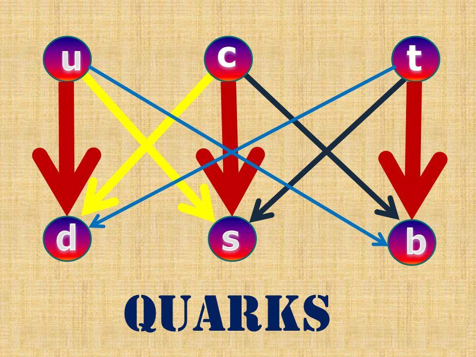 quarks c t