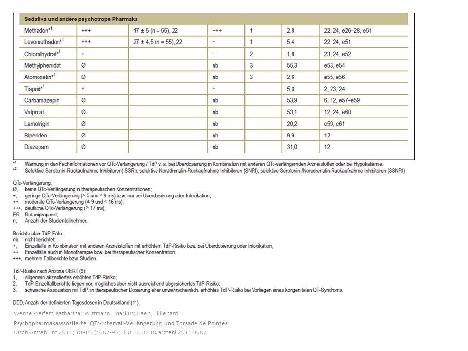 Wenzel-Seifert, Katharina; Wittmann, Markus; Haen, Ekkehard Psychopharmakaassoziierte QTc-Intervall-Verlängerung und Torsade de Pointes Dtsch Arztebl Int 2011; 108(41): 687-93; DOI: 10.3238/arztebl.2011.0687
