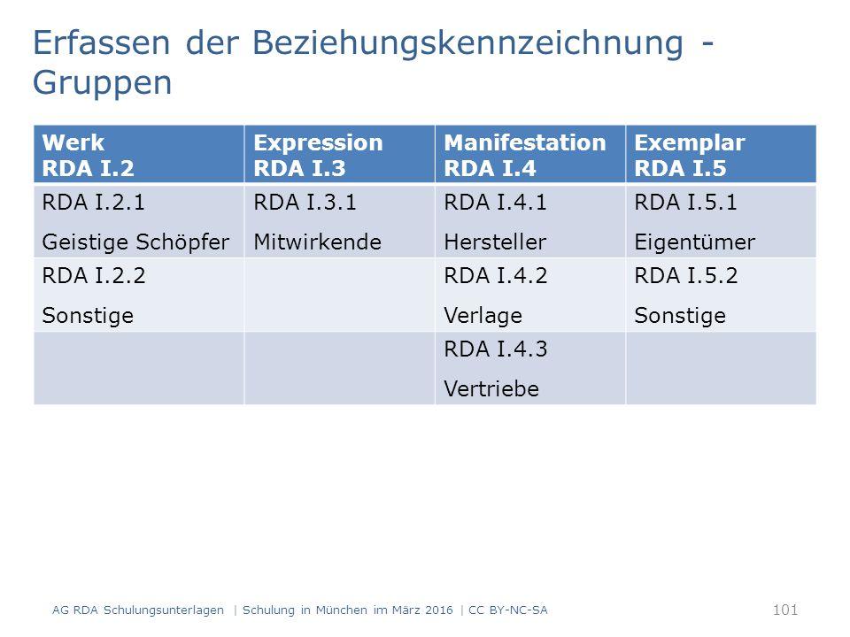 101 Werk RDA I.2 Expression RDA I.3 Manifestation RDA I.4 Exemplar RDA I.5 RDA I.2.1 Geistige Schöpfer RDA I.3.1 Mitwirkende RDA I.4.1 Hersteller RDA I.5.1 Eigentümer RDA I.2.2 Sonstige RDA I.4.2 Verlage RDA I.5.2 Sonstige RDA I.4.3 Vertriebe Erfassen der Beziehungskennzeichnung - Gruppen AG RDA Schulungsunterlagen | Schulung in München im März 2016 | CC BY-NC-SA