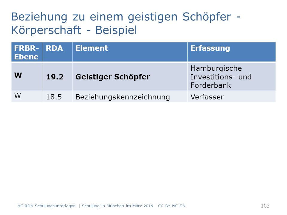 103 Beziehung zu einem geistigen Schöpfer - Körperschaft - Beispiel AG RDA Schulungsunterlagen | Schulung in München im März 2016 | CC BY-NC-SA FRBR- Ebene RDAElementErfassung W 19.2Geistiger Schöpfer Hamburgische Investitions- und Förderbank W 18.5BeziehungskennzeichnungVerfasser