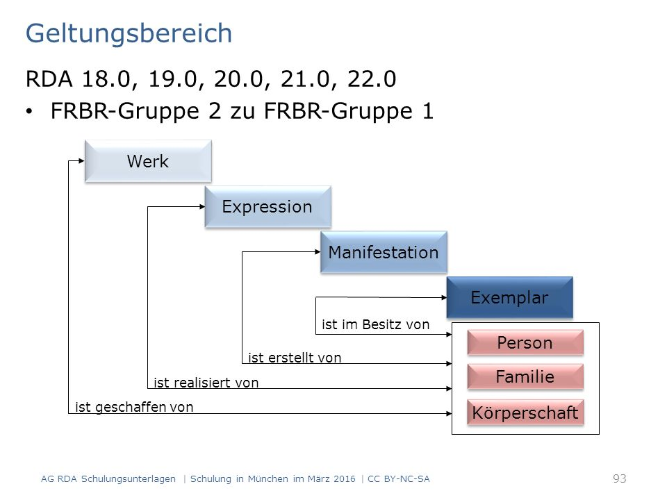 Geltungsbereich RDA 18.0, 19.0, 20.0, 21.0, 22.0 FRBR-Gruppe 2 zu FRBR-Gruppe 1 AG RDA Schulungsunterlagen | Schulung in München im März 2016 | CC BY-NC-SA 93 Person Körperschaft ist geschaffen von ist realisiert von ist erstellt von ist im Besitz von Familie Werk Expression Manifestation Exemplar