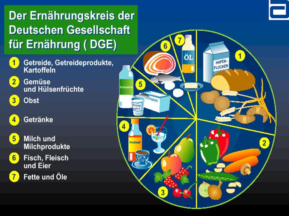 Dekubitus - Ernährung Therapieziele: 1.Energiebedarf ermitteln - zuführen 2.Eiweißbedarf berechnen - substituieren 3.Flüssigkeitsbedarf ermitteln - zuführen 4.Vitamine und Spurenelemente in den defizitären Bereichen ermitteln und substituieren.