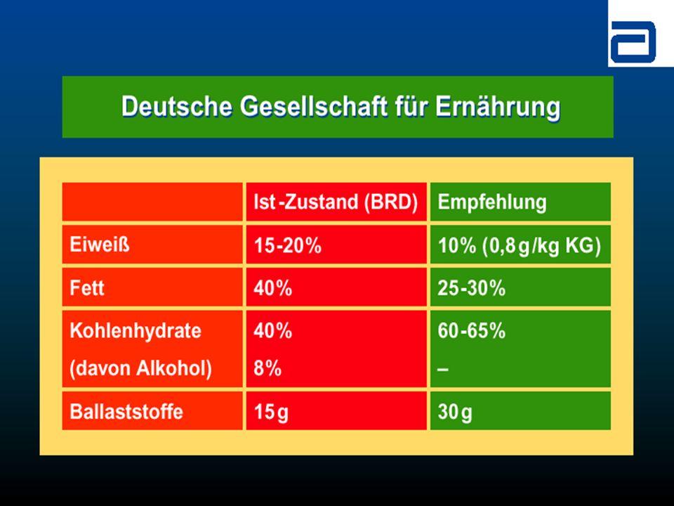 Fragestellung: Gibt es einen Zusammenhang zwischen der Kalorienzufuhr und Dekubitalgeschwüren.