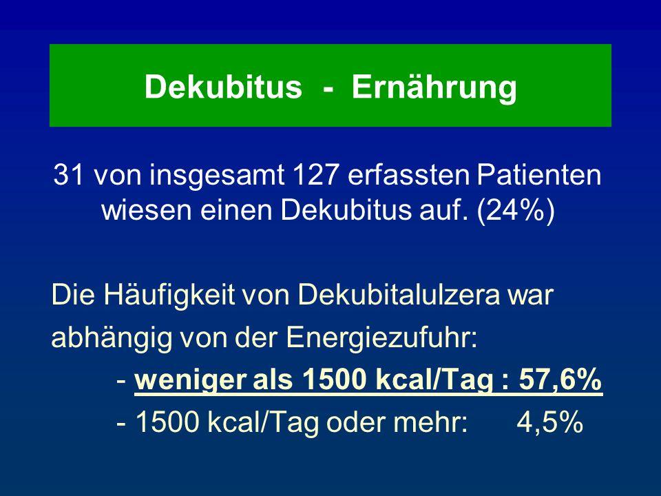 31 von insgesamt 127 erfassten Patienten wiesen einen Dekubitus auf. (24%) Die Häufigkeit von Dekubitalulzera war abhängig von der Energiezufuhr: - we
