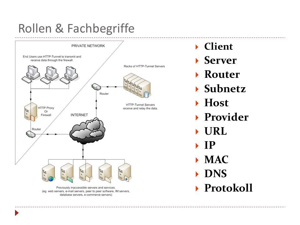 Rollen & Fachbegriffe  Client  Server  Router  Subnetz  Host  Provider  URL  IP  MAC  DNS  Protokoll