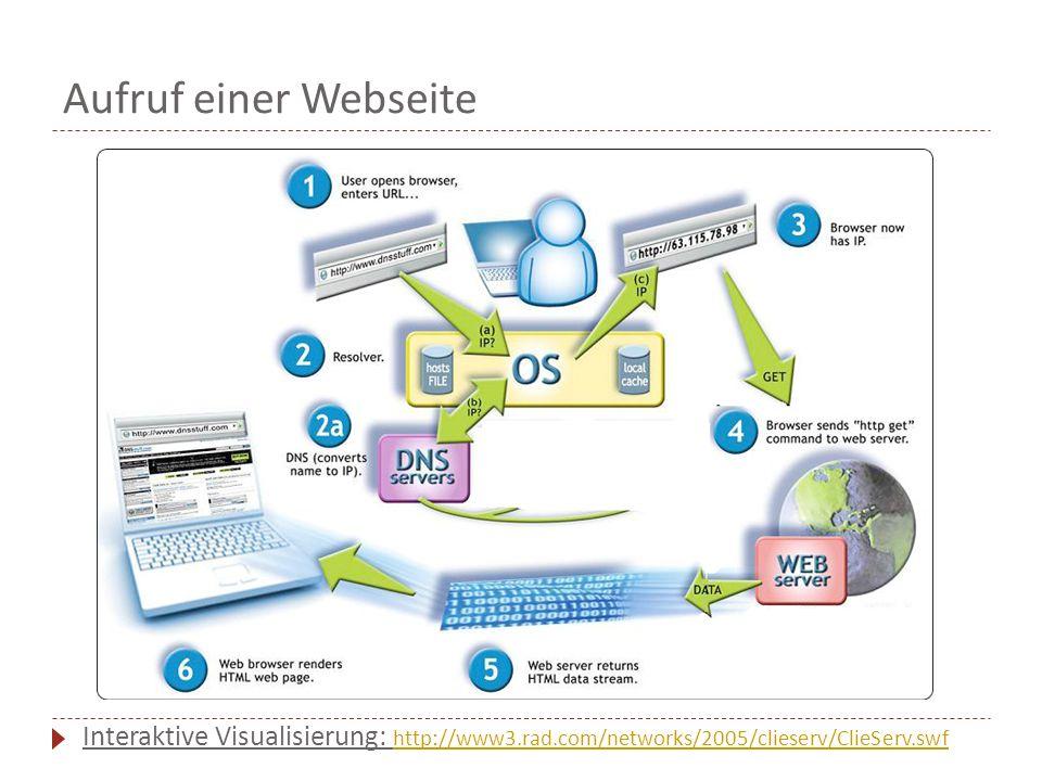 Interaktive Visualisierung: http://www3.rad.com/networks/2005/clieserv/ClieServ.swf http://www3.rad.com/networks/2005/clieserv/ClieServ.swf Aufruf einer Webseite