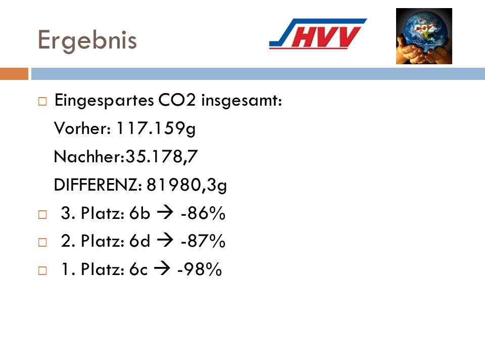 Ergebnis  Eingespartes CO2 insgesamt: Vorher: 117.159g Nachher:35.178,7 DIFFERENZ: 81980,3g  3. Platz: 6b  -86%  2. Platz: 6d  -87%  1. Platz: 6