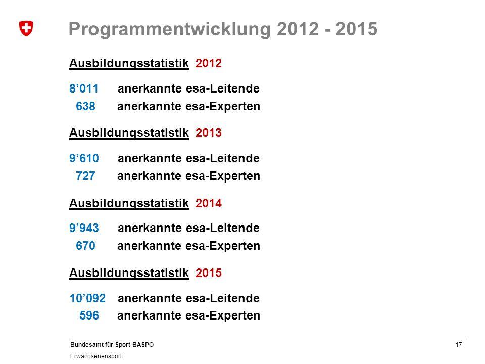 17 Bundesamt für Sport BASPO Erwachsenensport Programmentwicklung 2012 - 2015 Ausbildungsstatistik 2012 8'011anerkannte esa-Leitende 638anerkannte esa