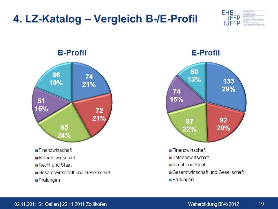 02.11.2011 St. Gallen | 22.11.2011 ZollikofenWeiterbildung BiVo 2012 19 4. LZ-Katalog – Vergleich B-/E-Profil