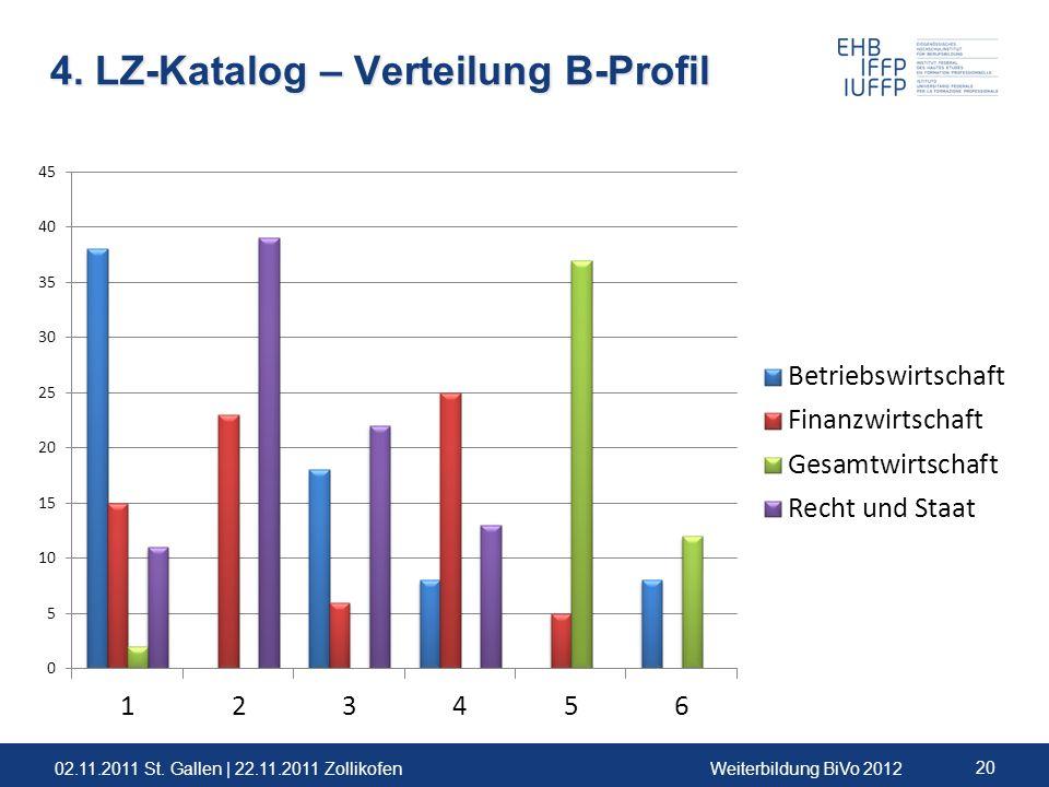 02.11.2011 St. Gallen | 22.11.2011 ZollikofenWeiterbildung BiVo 2012 20 4. LZ-Katalog – Verteilung B-Profil