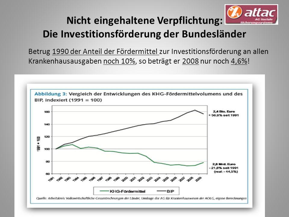 Nicht eingehaltene Verpflichtung: Die Investitionsförderung der Bundesländer Betrug 1990 der Anteil der Fördermittel zur Investitionsförderung an allen Krankenhausausgaben noch 10%, so beträgt er 2008 nur noch 4,6%!