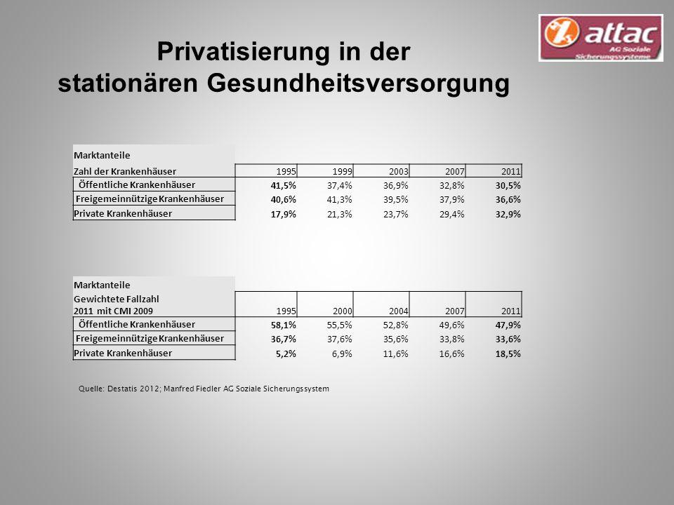 Marktanteile Zahl der Krankenhäuser 19951999200320072011 Öffentliche Krankenhäuser 41,5%37,4%36,9%32,8%30,5% Freigemeinnützige Krankenhäuser 40,6%41,3%39,5%37,9%36,6% Private Krankenhäuser 17,9%21,3%23,7%29,4%32,9% Marktanteile Gewichtete Fallzahl 2011 mit CMI 200919952000200420072011 Öffentliche Krankenhäuser 58,1%55,5%52,8%49,6%47,9% Freigemeinnützige Krankenhäuser 36,7%37,6%35,6%33,8%33,6% Private Krankenhäuser 5,2%6,9%11,6%16,6%18,5% Quelle: Destatis 2012; Manfred Fiedler AG Soziale Sicherungssystem Privatisierung in der stationären Gesundheitsversorgung