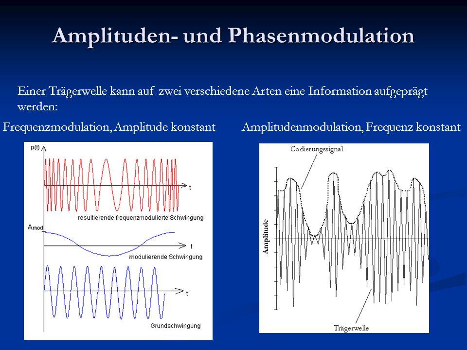 Amplituden- und Phasenmodulation Einer Trägerwelle kann auf zwei verschiedene Arten eine Information aufgeprägt werden: Frequenzmodulation, Amplitude konstantAmplitudenmodulation, Frequenz konstant
