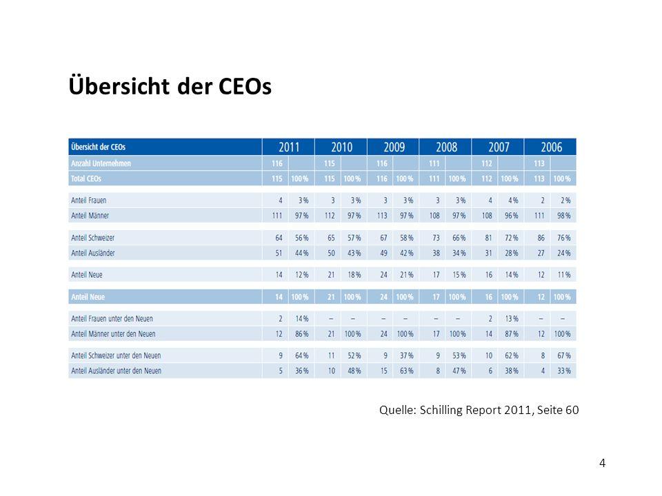 4 Übersicht der CEOs Quelle: Schilling Report 2011, Seite 60