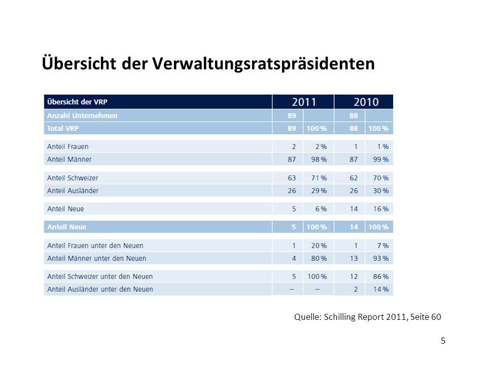 5 Übersicht der Verwaltungsratspräsidenten Quelle: Schilling Report 2011, Seite 60