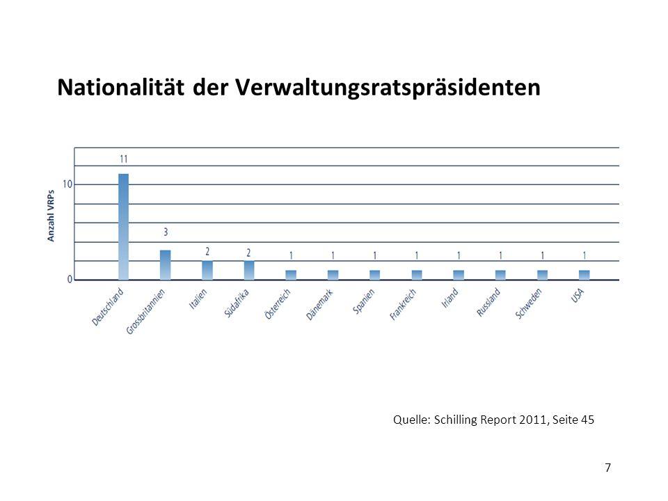 7 Nationalität der Verwaltungsratspräsidenten Quelle: Schilling Report 2011, Seite 45
