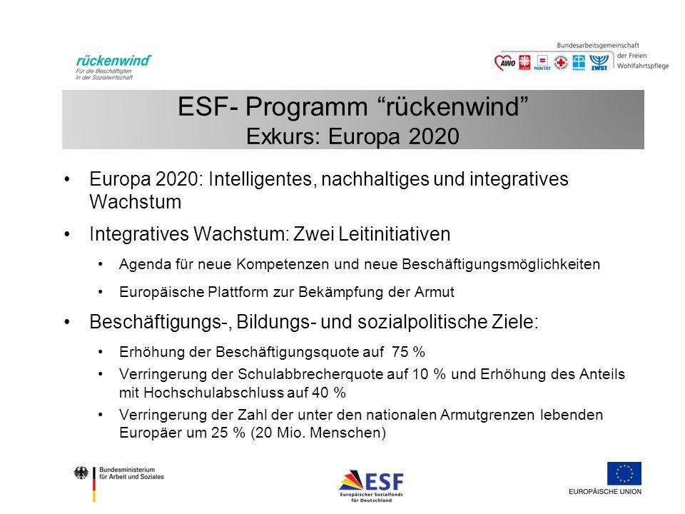ESF- Programm rückenwind Exkurs: Europa 2020 Europa 2020: Intelligentes, nachhaltiges und integratives Wachstum Integratives Wachstum: Zwei Leitinitiativen Agenda für neue Kompetenzen und neue Beschäftigungsmöglichkeiten Europäische Plattform zur Bekämpfung der Armut Beschäftigungs-, Bildungs- und sozialpolitische Ziele: Erhöhung der Beschäftigungsquote auf 75 % Verringerung der Schulabbrecherquote auf 10 % und Erhöhung des Anteils mit Hochschulabschluss auf 40 % Verringerung der Zahl der unter den nationalen Armutgrenzen lebenden Europäer um 25 % (20 Mio.