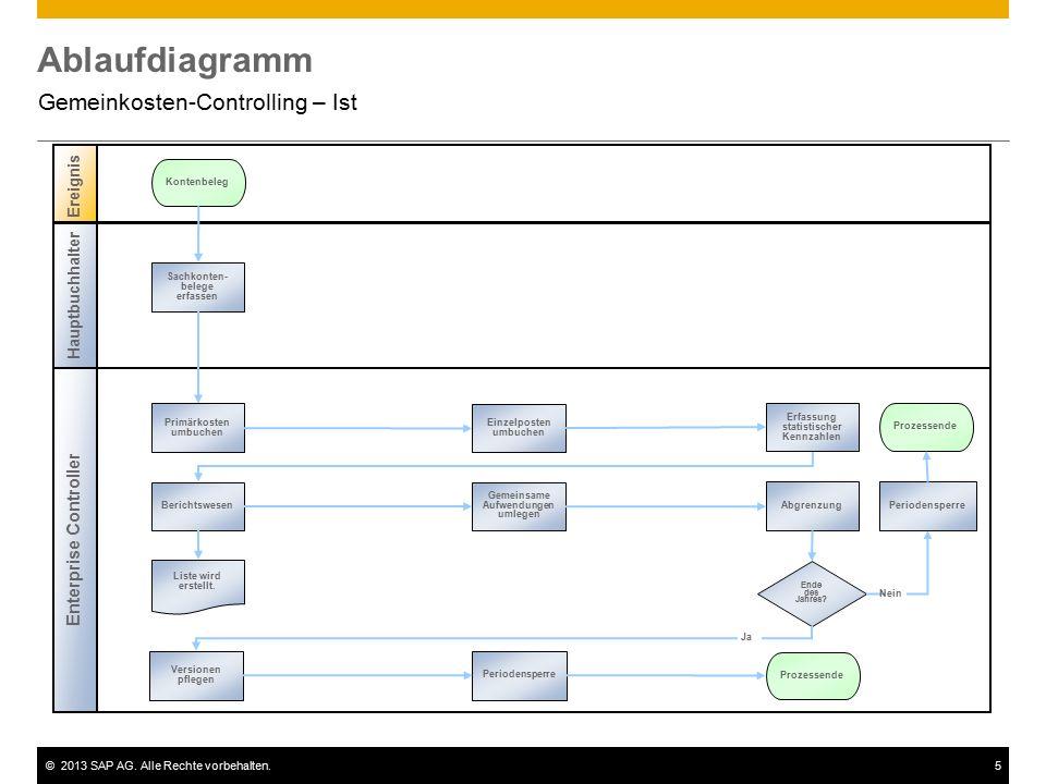 ©2013 SAP AG. Alle Rechte vorbehalten.5 Ablaufdiagramm Gemeinkosten-Controlling – Ist Enterprise Controller Ereignis Hauptbuchhalter Sachkonten- beleg