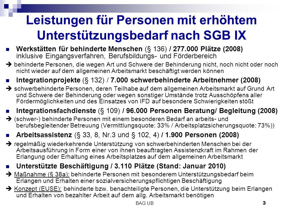 BAG UB 3 Leistungen für Personen mit erhöhtem Unterstützungsbedarf nach SGB IX Werkstätten für behinderte Menschen (§ 136) / 277.000 Plätze (2008) inklusive Eingangsverfahren, Berufsbildungs- und Förderbereich  behinderte Personen, die wegen Art und Schwere der Behinderung nicht, noch nicht oder noch nicht wieder auf dem allgemeinen Arbeitsmarkt beschäftigt werden können Integrationprojekte (§ 132) / 7.000 schwerbehinderte Arbeitnehmer (2008)  schwerbehinderte Personen, deren Teilhabe auf dem allgemeinen Arbeitsmarkt auf Grund Art und Schwere der Behinderung oder wegen sonstiger Umstände trotz Ausschöpfens aller Fördermöglichkeiten und des Einsatzes von IFD auf besondere Schwierigkeiten stößt Integrationsfachdienste (§ 109) / 96.000 Personen Beratung/ Begleitung (2008)  (schwer-) behinderte Personen mit einem besonderen Bedarf an arbeits- und berufsbegleitender Betreuung (Vermittlungsquote: 33% / Arbeitsplatzsicherungsquote: 73%)) Arbeitsassistenz (§ 33, 8, Nr.3 und § 102, 4) / 1.900 Personen (2008)  regelmäßig wiederkehrende Unterstützung von schwerbehinderten Menschen bei der Arbeitsausführung in Form einer von ihnen beauftragten Assistenzkraft im Rahmen der Erlangung oder Erhaltung eines Arbeitsplatzes auf dem allgemeinen Arbeitsmarkt Unterstützte Beschäftigung / 3.110 Plätze (Stand: Januar 2010)  Maßnahme (§ 38a): behinderte Personen mit besonderem Unterstützungsbedarf beim Erlangen und Erhalten einer sozialversicherungspflichtigen Beschäftigung  Konzept (EUSE): behinderte bzw.