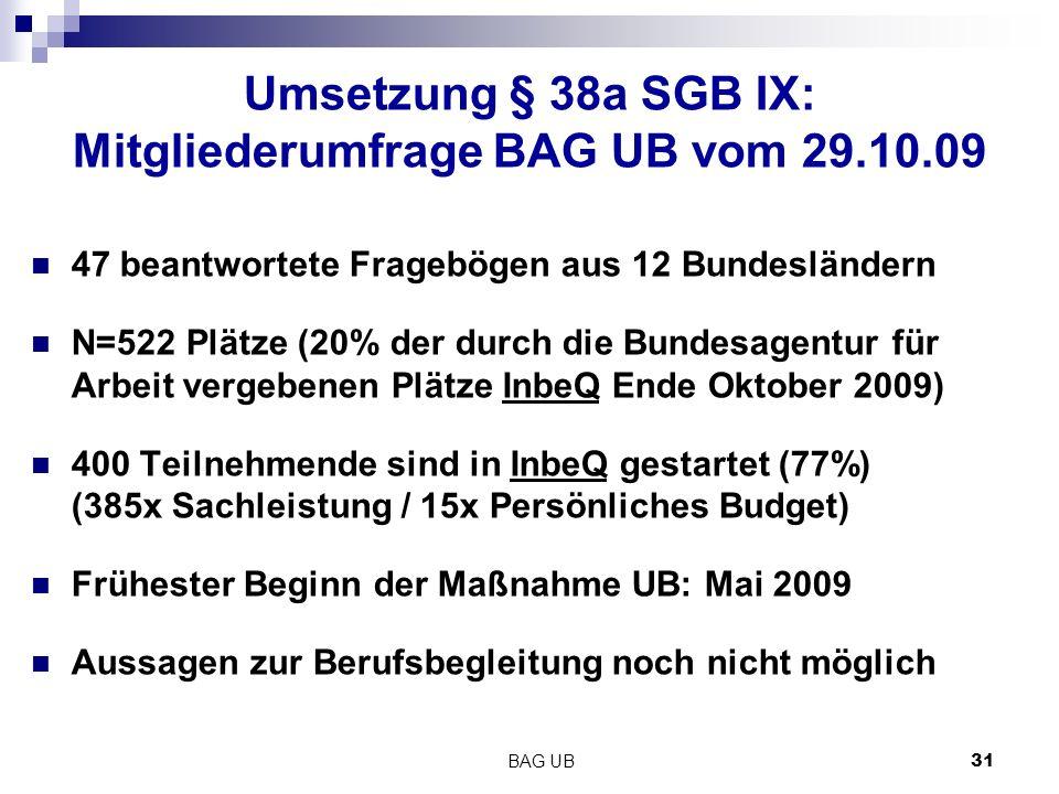 BAG UB 31 Umsetzung § 38a SGB IX: Mitgliederumfrage BAG UB vom 29.10.09 47 beantwortete Fragebögen aus 12 Bundesländern N=522 Plätze (20% der durch die Bundesagentur für Arbeit vergebenen Plätze InbeQ Ende Oktober 2009) 400 Teilnehmende sind in InbeQ gestartet (77%) (385x Sachleistung / 15x Persönliches Budget) Frühester Beginn der Maßnahme UB: Mai 2009 Aussagen zur Berufsbegleitung noch nicht möglich