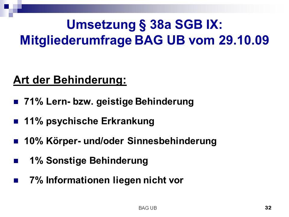 BAG UB 32 Umsetzung § 38a SGB IX: Mitgliederumfrage BAG UB vom 29.10.09 Art der Behinderung: 71% Lern- bzw.