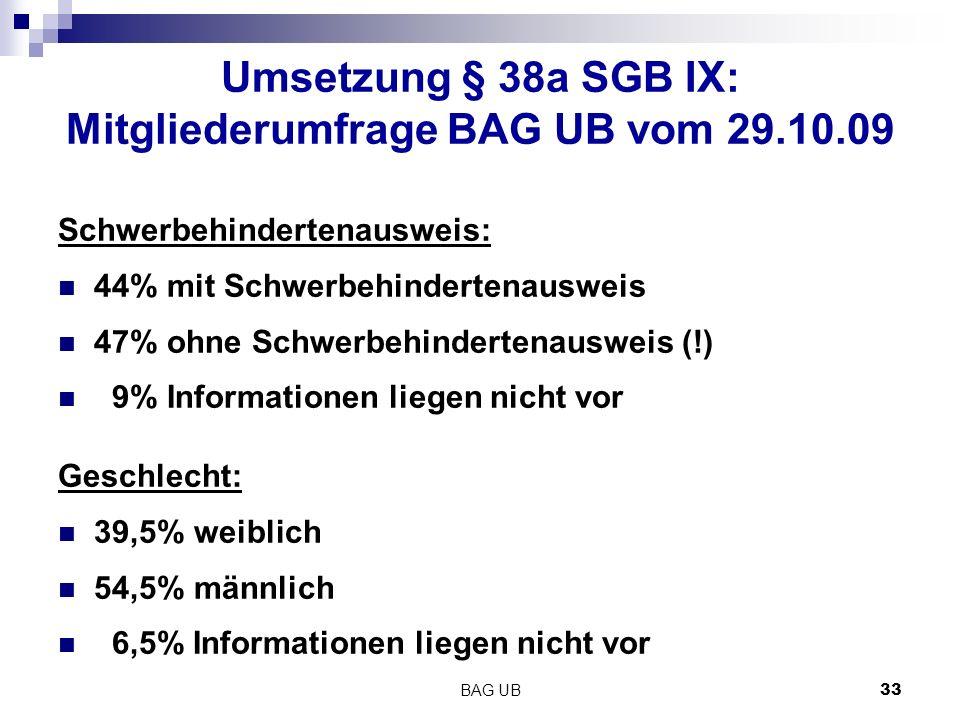 BAG UB 33 Umsetzung § 38a SGB IX: Mitgliederumfrage BAG UB vom 29.10.09 Schwerbehindertenausweis: 44% mit Schwerbehindertenausweis 47% ohne Schwerbehindertenausweis (!) 9% Informationen liegen nicht vor Geschlecht: 39,5% weiblich 54,5% männlich 6,5% Informationen liegen nicht vor