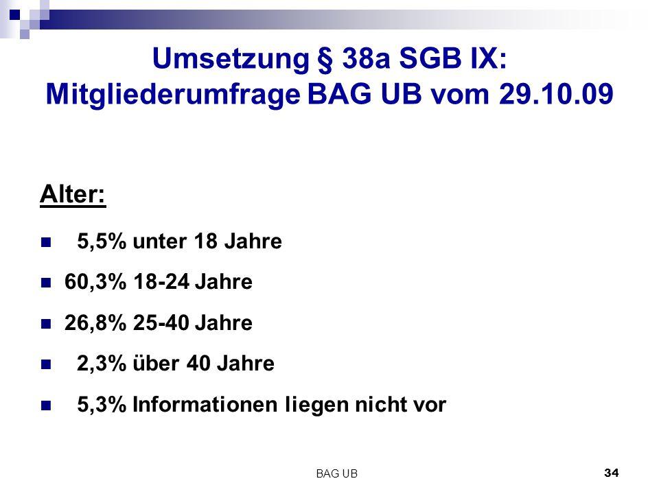 BAG UB 34 Umsetzung § 38a SGB IX: Mitgliederumfrage BAG UB vom 29.10.09 Alter: 5,5% unter 18 Jahre 60,3% 18-24 Jahre 26,8% 25-40 Jahre 2,3% über 40 Jahre 5,3% Informationen liegen nicht vor