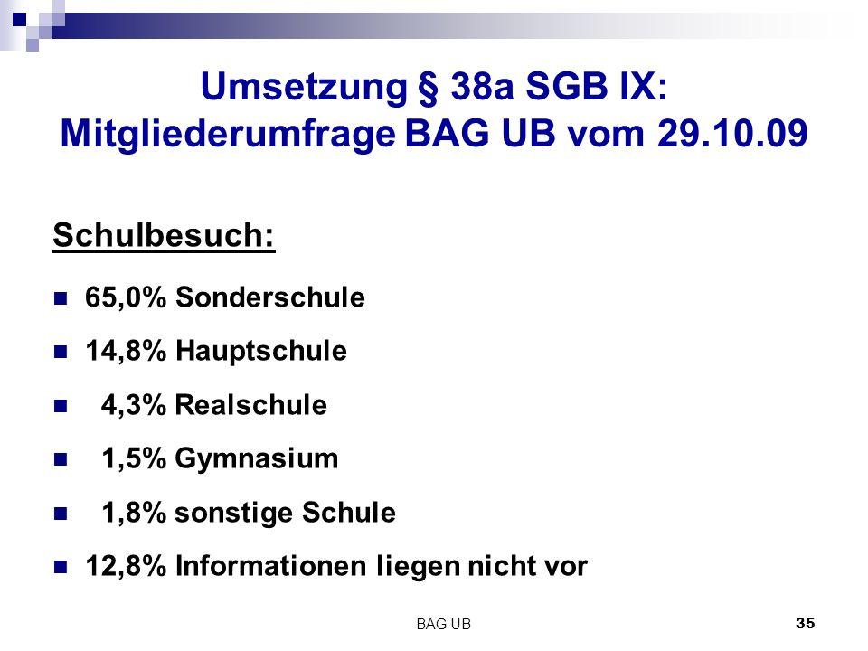BAG UB 35 Umsetzung § 38a SGB IX: Mitgliederumfrage BAG UB vom 29.10.09 Schulbesuch: 65,0% Sonderschule 14,8% Hauptschule 4,3% Realschule 1,5% Gymnasium 1,8% sonstige Schule 12,8% Informationen liegen nicht vor