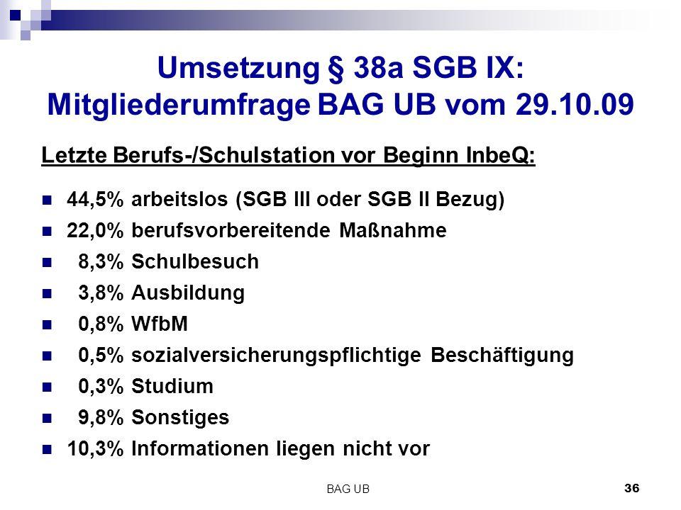 BAG UB 36 Umsetzung § 38a SGB IX: Mitgliederumfrage BAG UB vom 29.10.09 Letzte Berufs-/Schulstation vor Beginn InbeQ: 44,5% arbeitslos (SGB III oder SGB II Bezug) 22,0% berufsvorbereitende Maßnahme 8,3% Schulbesuch 3,8% Ausbildung 0,8% WfbM 0,5% sozialversicherungspflichtige Beschäftigung 0,3% Studium 9,8% Sonstiges 10,3% Informationen liegen nicht vor