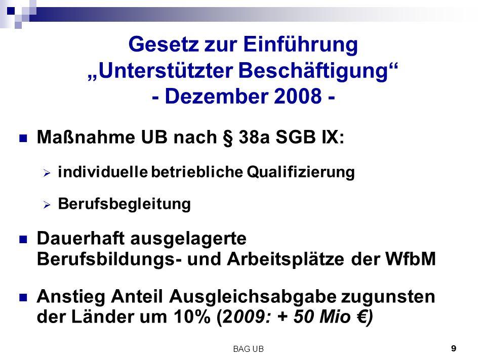 """BAG UB 9 Gesetz zur Einführung """"Unterstützter Beschäftigung - Dezember 2008 - Maßnahme UB nach § 38a SGB IX:  individuelle betriebliche Qualifizierung  Berufsbegleitung Dauerhaft ausgelagerte Berufsbildungs- und Arbeitsplätze der WfbM Anstieg Anteil Ausgleichsabgabe zugunsten der Länder um 10% (2009: + 50 Mio €)"""