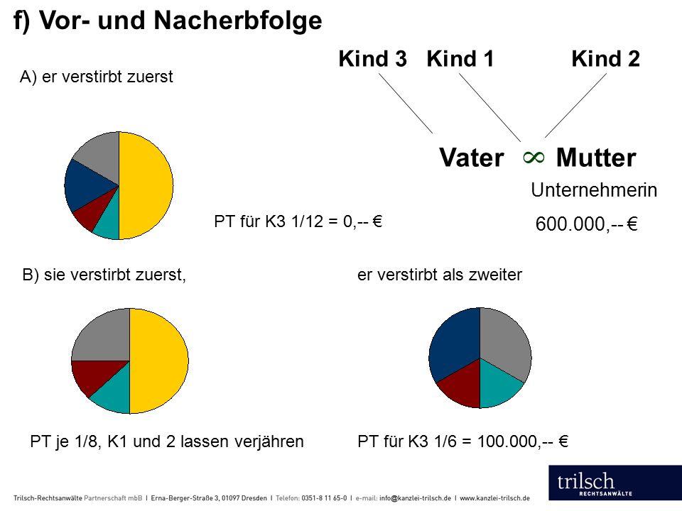 f) Vor- und Nacherbfolge 8 Vater Mutter Kind 3 Kind 1 Kind 2 Unternehmerin 600.000,-- € A) er verstirbt zuerst PT für K3 1/12 = 0,-- € B) sie verstirbt zuerst, er verstirbt als zweiter PT je 1/8, K1 und 2 lassen verjähren PT für K3 1/6 = 100.000,-- €