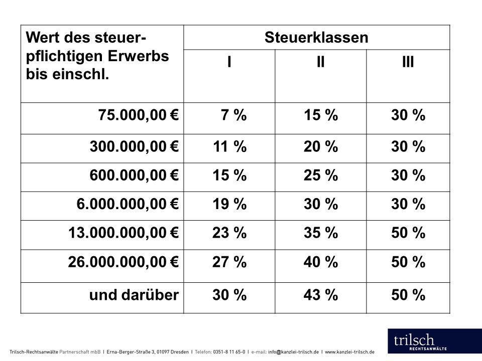 Wert des steuer- pflichtigen Erwerbs bis einschl.
