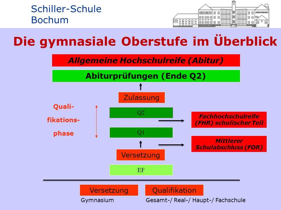 Schiller-Schule Bochum Projektkurs - Inhalte projektorientiertes, anwendungsorientiertes, ggf.
